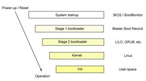 Linux Kernel | Everything About Linux
